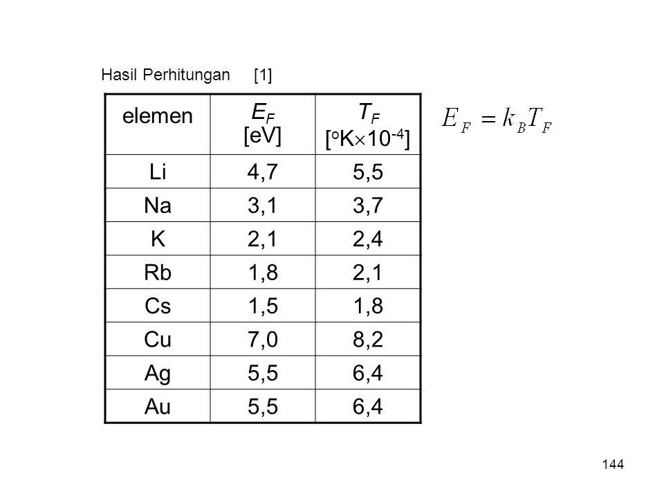 elemen EF [eV] TF [oK10-4] Li 4,7 5,5 Na 3,1 3,7 K 2,1 2,4 Rb 1,8 Cs